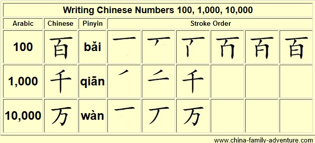 More Chinese Numbers