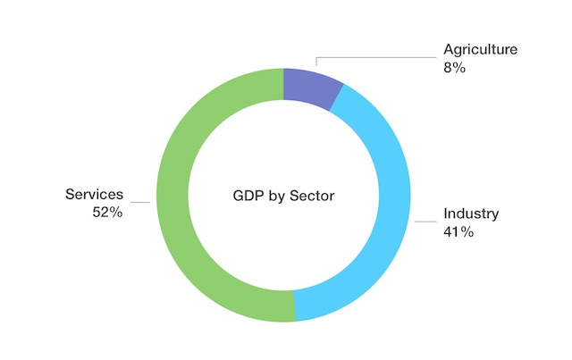 China Economy GDP Chart by Sector